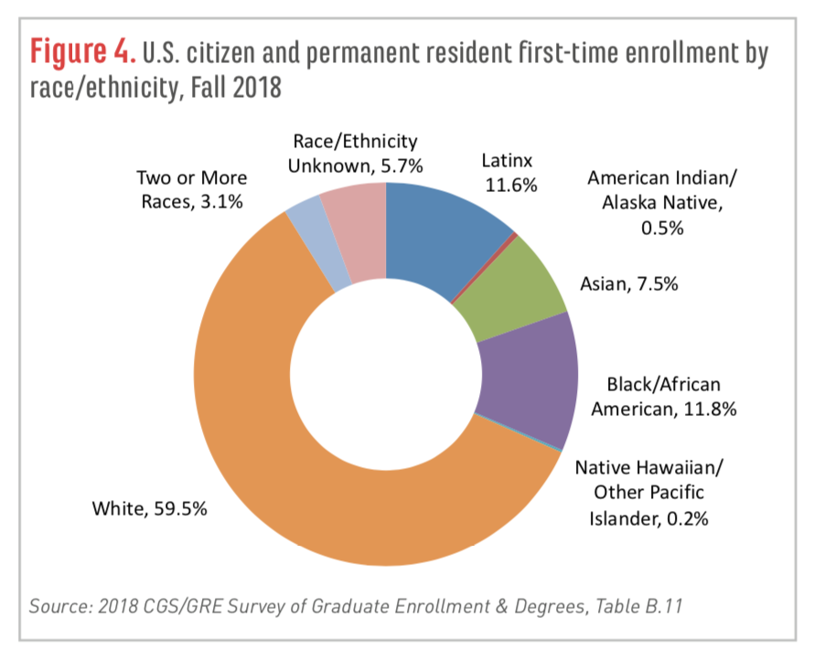 U.S. citizen and permanent resident first-time grad enrollments by race and ethnicity