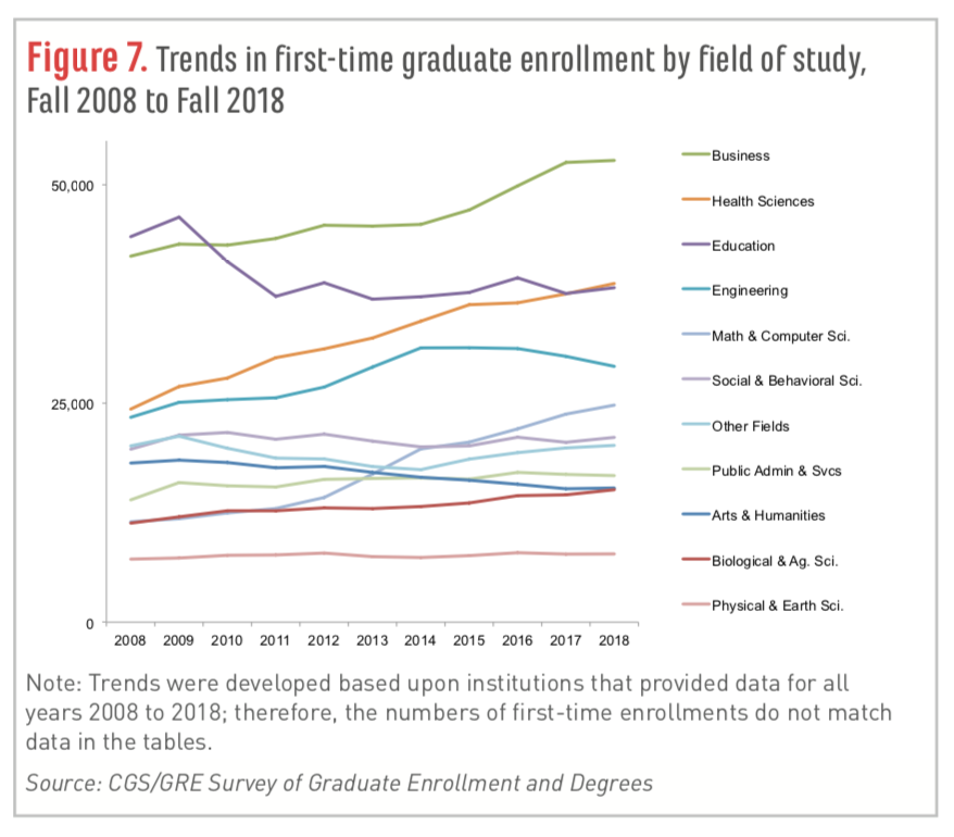 Trends in first-time grad enrollments by discipline, 2008-18